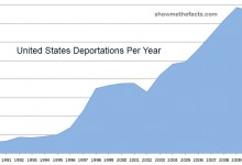 Deportations by Year