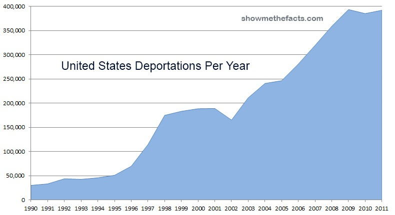 illegal immigration in united states Read chapter 9 immigration and crime in the united states: the new americans (nrc 1997) presents an analysis of the economic gains and losses from immigra.
