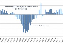 US Job Gains and Losses Graph