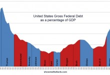 US Federal Debt as a Percentage of GDP 2012
